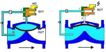 S1033 VENTILE ELECTROMAGNETIC INCENDIU NORMAL INCHIS functionare NC