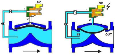 S1033 VENTILE ELECTROMAGNETIC INCENDIU NORMAL INCHIS functionare NO